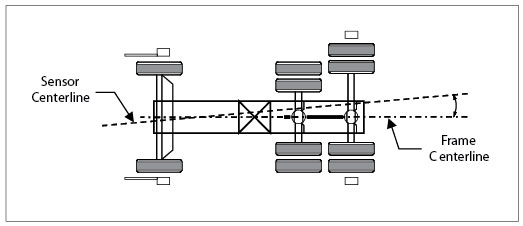 Frame Centerline Alignment